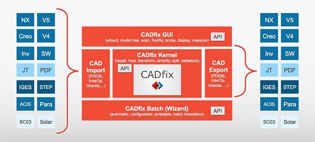 CADfix Modelling Engine API